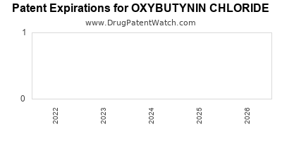 drug patent expirations by year for OXYBUTYNIN CHLORIDE