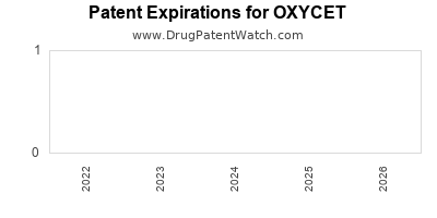 drug patent expirations by year for OXYCET