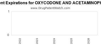 Drug patent expirations by year for OXYCODONE AND ACETAMINOPHEN