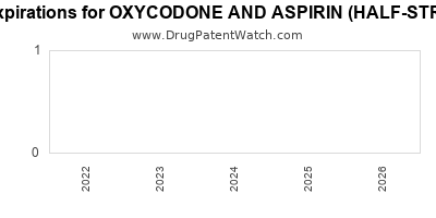 Drug patent expirations by year for OXYCODONE AND ASPIRIN (HALF-STRENGTH)