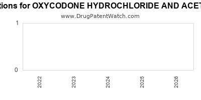 drug patent expirations by year for OXYCODONE HYDROCHLORIDE AND ACETAMINOPHEN