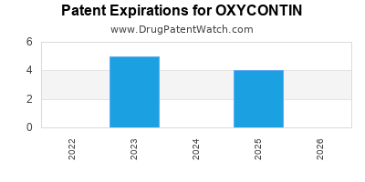 drug patent expirations by year for OXYCONTIN