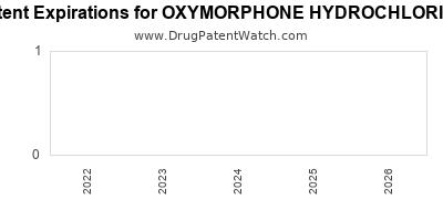 drug patent expirations by year for OXYMORPHONE HYDROCHLORIDE
