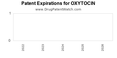 Drug patent expirations by year for OXYTOCIN