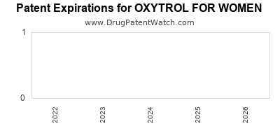 Drug patent expirations by year for OXYTROL FOR WOMEN