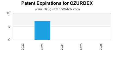 Drug patent expirations by year for OZURDEX
