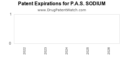 drug patent expirations by year for P.A.S. SODIUM