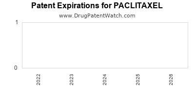 Drug patent expirations by year for PACLITAXEL