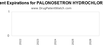 Drug patent expirations by year for PALONOSETRON HYDROCHLORIDE