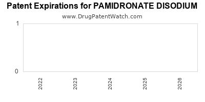 drug patent expirations by year for PAMIDRONATE DISODIUM