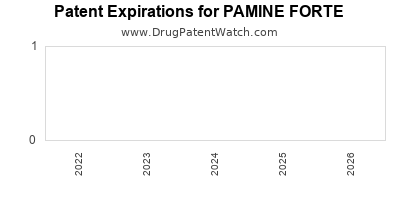 drug patent expirations by year for PAMINE FORTE