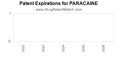 drug patent expirations by year for PARACAINE
