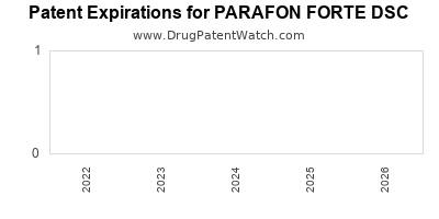 drug patent expirations by year for PARAFON FORTE DSC