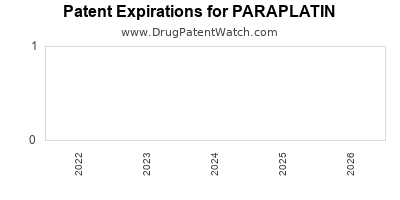 Drug patent expirations by year for PARAPLATIN