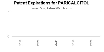 Drug patent expirations by year for PARICALCITOL