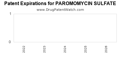 drug patent expirations by year for PAROMOMYCIN SULFATE