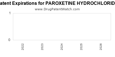 drug patent expirations by year for PAROXETINE HYDROCHLORIDE