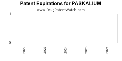 drug patent expirations by year for PASKALIUM