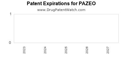 Pazeo patent expiration information | ALCON RES LTD