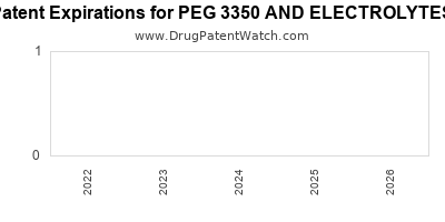 Drug patent expirations by year for PEG 3350 AND ELECTROLYTES