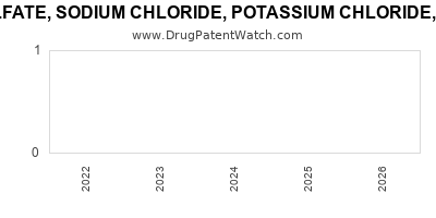 Drug patent expirations by year for PEG-3350, SODIUM SULFATE, SODIUM CHLORIDE, POTASSIUM CHLORIDE, SODIUM ASCORBATE AND ASCORBIC ACID