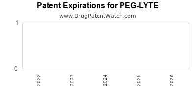 drug patent expirations by year for PEG-LYTE