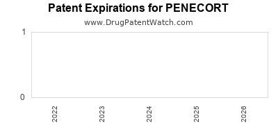 drug patent expirations by year for PENECORT