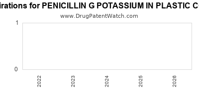 Drug patent expirations by year for PENICILLIN G POTASSIUM IN PLASTIC CONTAINER