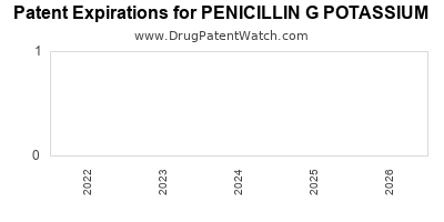 drug patent expirations by year for PENICILLIN G POTASSIUM