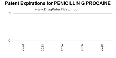 drug patent expirations by year for PENICILLIN G PROCAINE