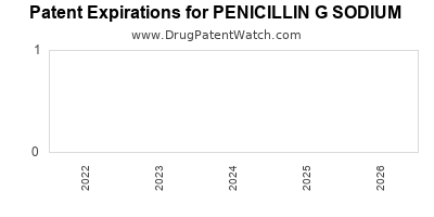 drug patent expirations by year for PENICILLIN G SODIUM