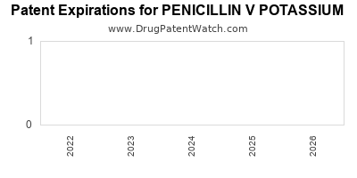drug patent expirations by year for PENICILLIN V POTASSIUM