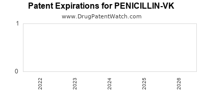 drug patent expirations by year for PENICILLIN-VK