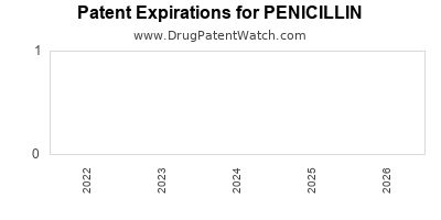 Drug patent expirations by year for PENICILLIN