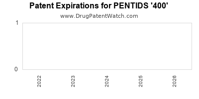 Drug patent expirations by year for PENTIDS '400'