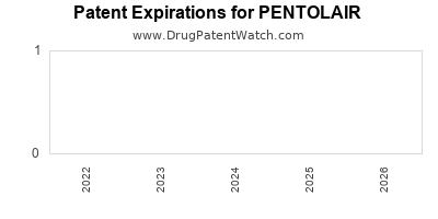 drug patent expirations by year for PENTOLAIR