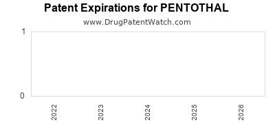 drug patent expirations by year for PENTOTHAL