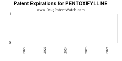 Drug patent expirations by year for PENTOXIFYLLINE