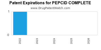 drug patent expirations by year for PEPCID COMPLETE