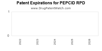 drug patent expirations by year for PEPCID RPD
