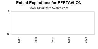 Drug patent expirations by year for PEPTAVLON
