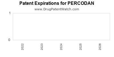 drug patent expirations by year for PERCODAN