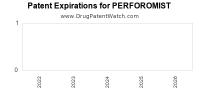 Drug patent expirations by year for PERFOROMIST