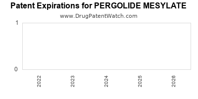 Drug patent expirations by year for PERGOLIDE MESYLATE