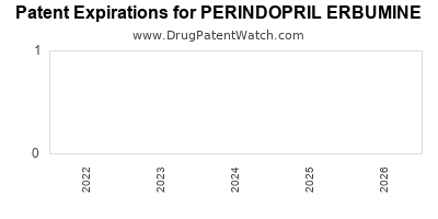 Drug patent expirations by year for PERINDOPRIL ERBUMINE
