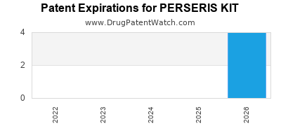 Drug patent expirations by year for PERSERIS KIT