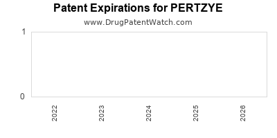 drug patent expirations by year for PERTZYE