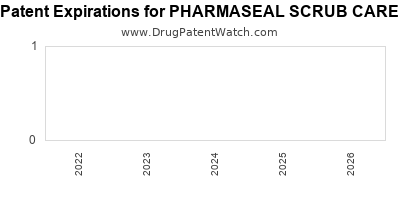 Drug patent expirations by year for PHARMASEAL SCRUB CARE