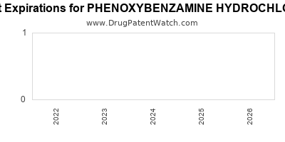 Drug patent expirations by year for PHENOXYBENZAMINE HYDROCHLORIDE
