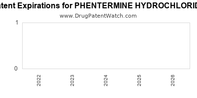 drug patent expirations by year for PHENTERMINE HYDROCHLORIDE